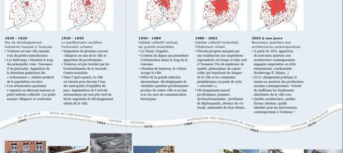 Chronologie d'une évolution urbaine <br>et de ses courants architecturaux