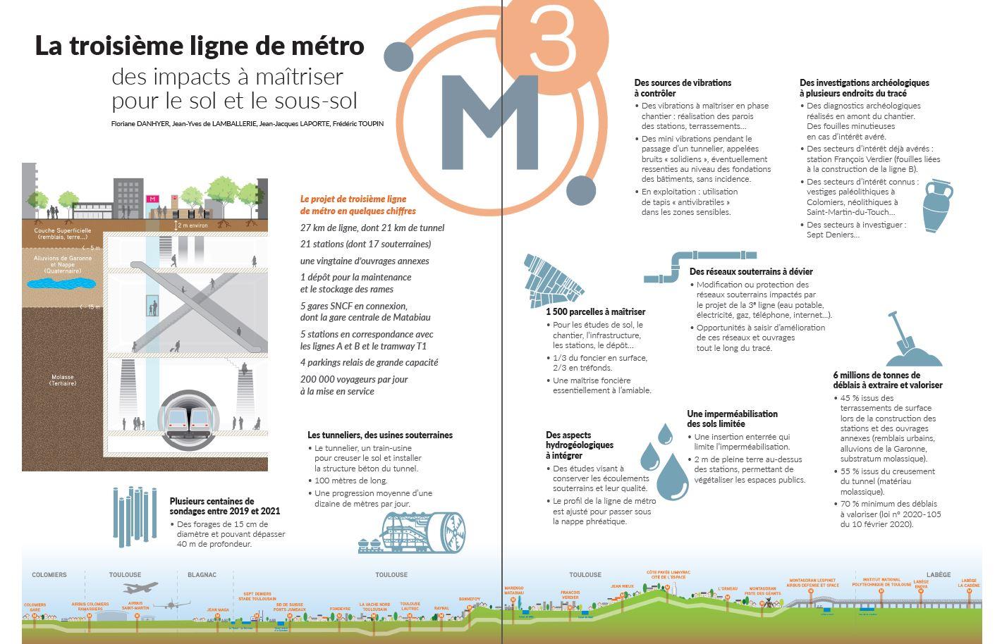 La troisième ligne de métro : des impacts à maîtriser pour le sol et le sous-sol